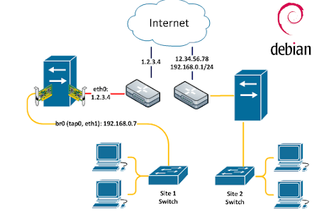 Serwer linuksowy w sieci